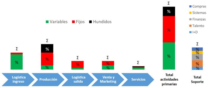 Estructura costos imagen