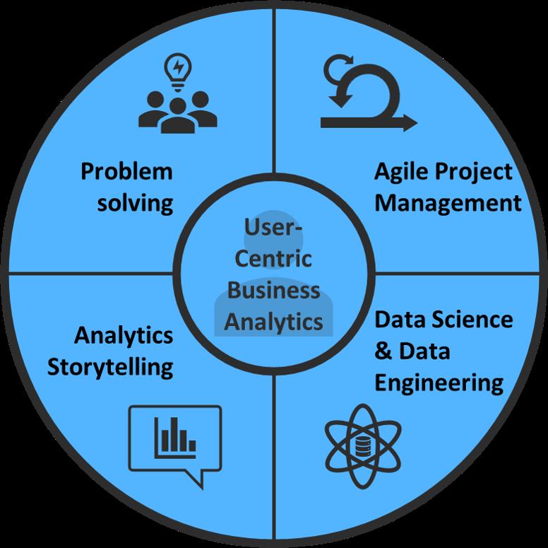 User-centered_business_analytics