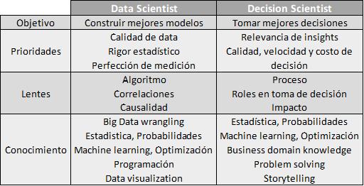 Data_Scientist-Decision_Scientist
