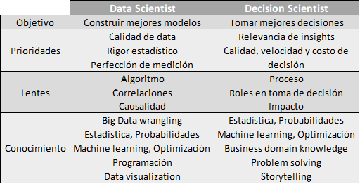 Data_Scientist-Decision_Scientist